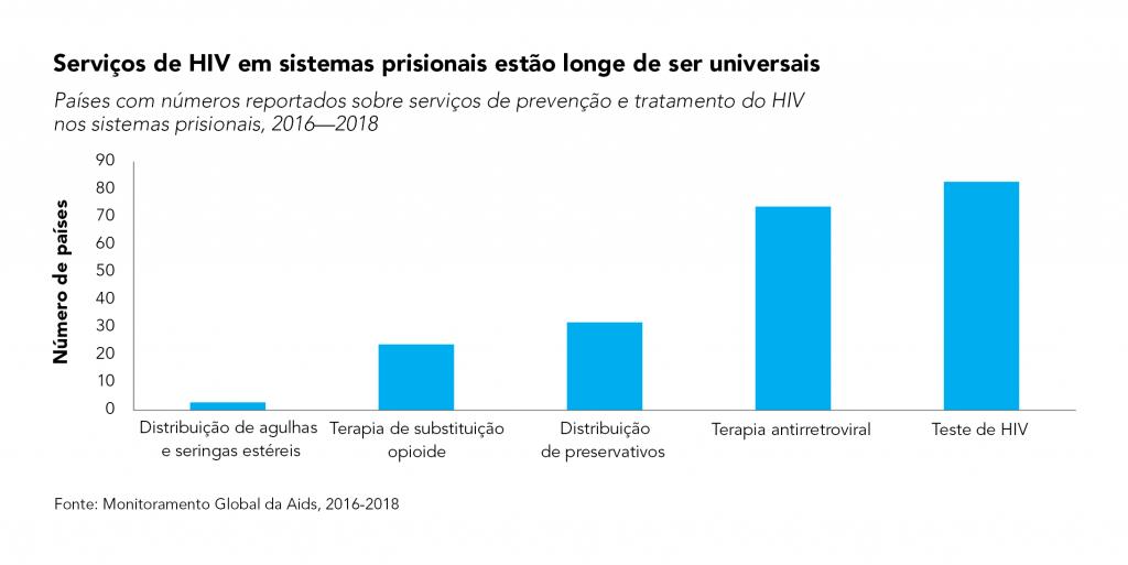 Pessoas privadas de liberdade necessitam de serviços básicos de HIV. A prevalência de HIV é muito maior do que na população em geral.